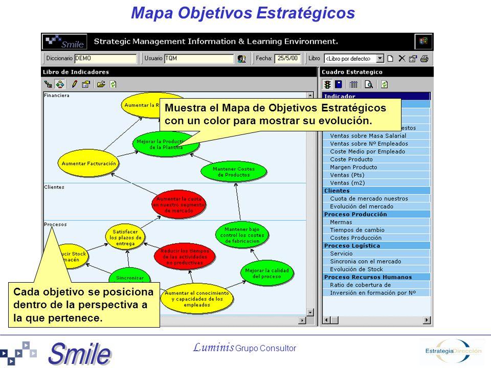 Luminis Grupo Consultor Cuadro de Indicadores Estratégicos Muestra el Estado de todos los indicadores estratégicos agrupados por perspectivas.