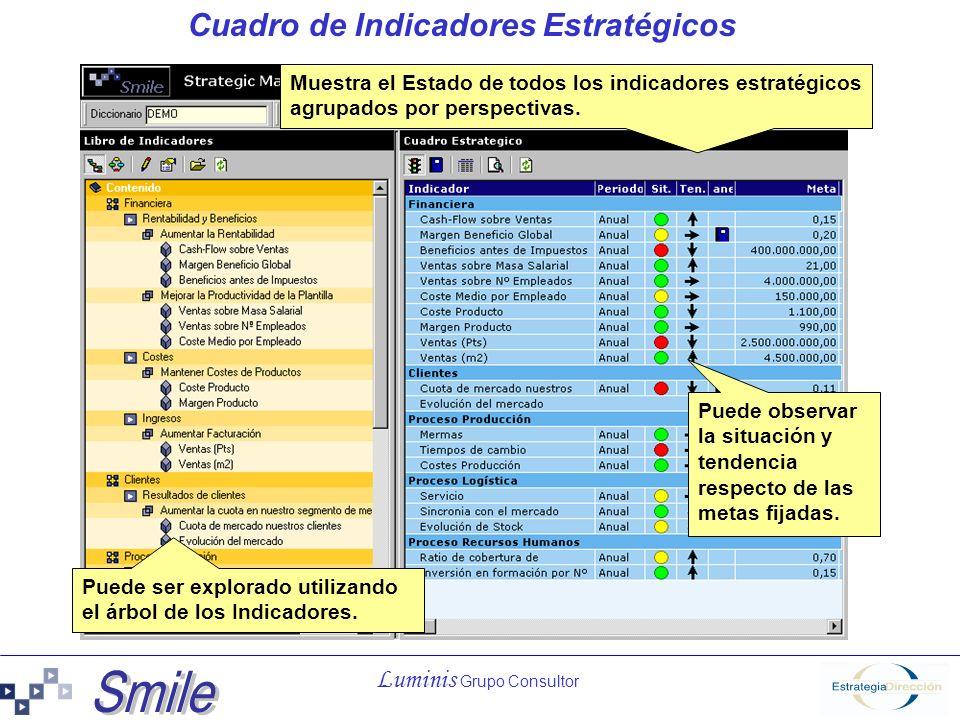 Luminis Grupo Consultor Cuadro de Indicadores Estratégicos Muestra el Estado de todos los indicadores estratégicos agrupados por perspectivas. Puede s
