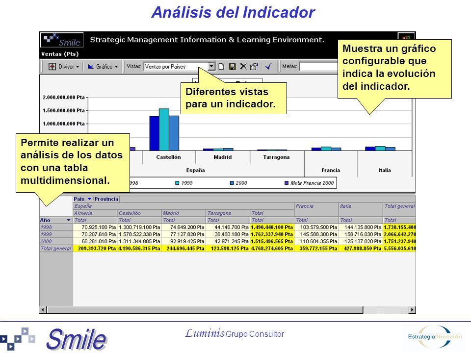 Luminis Grupo Consultor Análisis del Indicador Permite realizar un análisis de los datos con una tabla multidimensional. Muestra un gráfico configurab