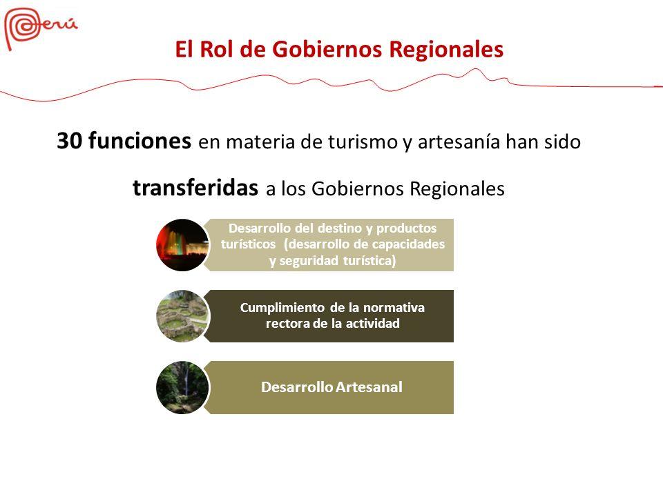 El Rol de Gobiernos Regionales 30 funciones en materia de turismo y artesanía han sido transferidas a los Gobiernos Regionales Desarrollo del destino