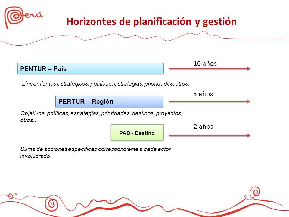 PENTUR – País PERTUR – Región PAD - Destino 10 años 5 años 2 años Lineamientos estratégicos, políticas, estrategias, prioridades, otros. Objetivos, po