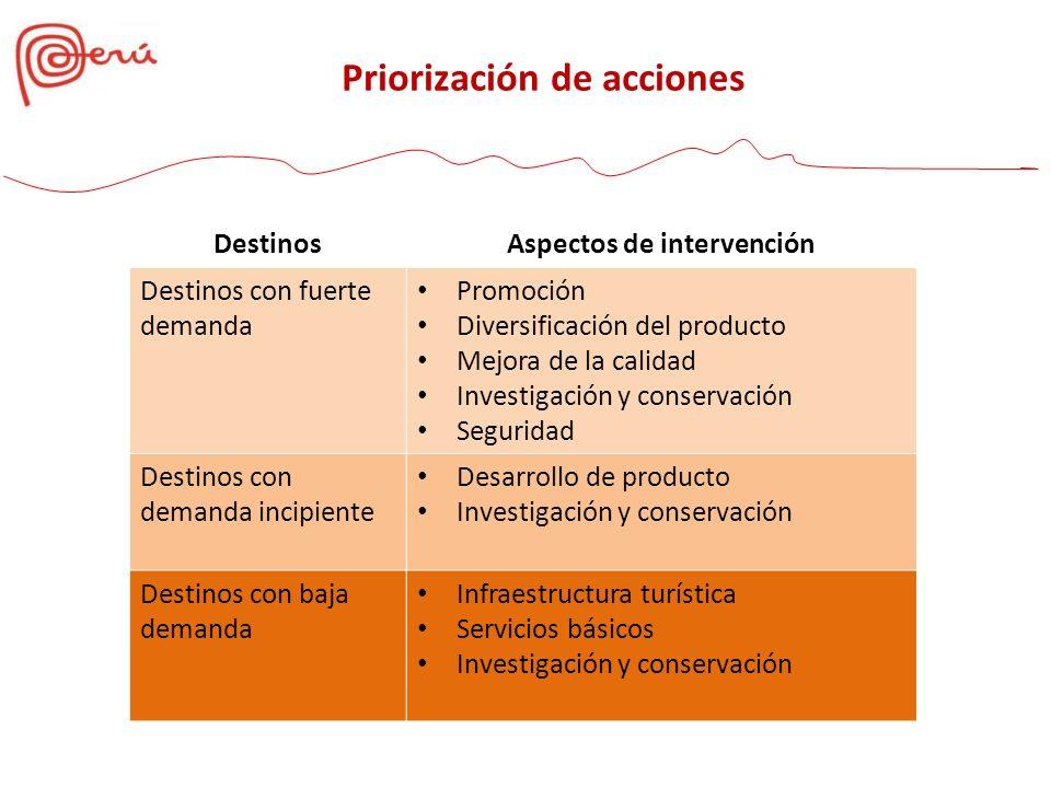 DestinosAspectos de intervención Destinos con fuerte demanda Promoción Diversificación del producto Mejora de la calidad Investigación y conservación