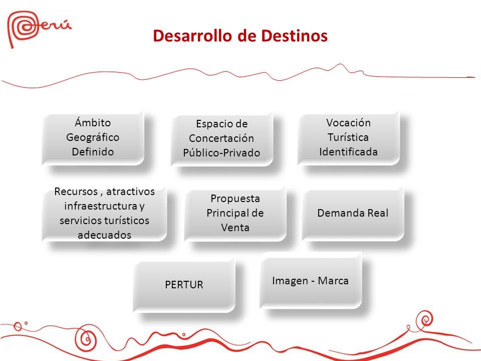 Ámbito Geográfico Definido Recursos, atractivos infraestructura y servicios turísticos adecuados PERTUR Propuesta Principal de Venta Espacio de Concer