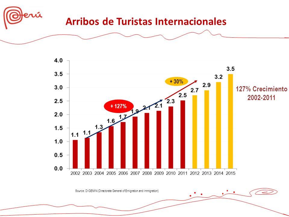 Source: DIGEMIN (Directorate General of Emigration and Immigration) + 127% + 30% 127% Crecimiento 2002-2011 Arribos de Turistas Internacionales