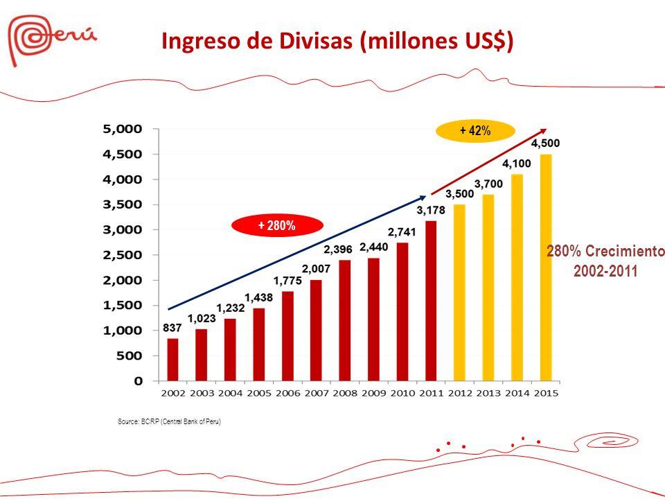 Source: BCRP (Central Bank of Peru) + 280% + 42% 280% Crecimiento 2002-2011 Ingreso de Divisas (millones US$)