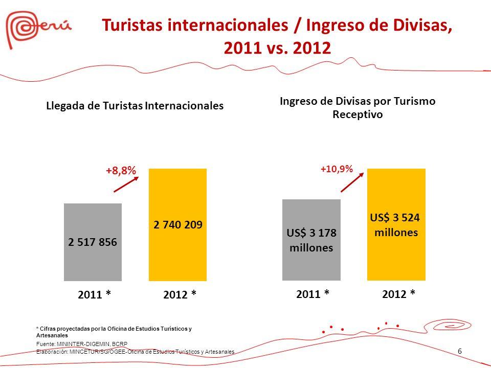 Fuente: SUNAT, BCRP * Estimado 2011 25,55 0 Ingreso de Divisas año 2011 (millones US$) 25,550 Ingreso de Divisas año 2011 (millones US$) Fuente: SUNAT, BCRP * Estimado 2011 Turismo: Generador de Divisas Se espera que para el 2016, el Turismo será el segundo generador de divisas en el Perú