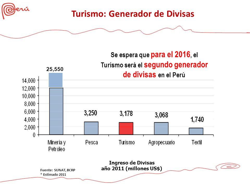 Fuente: SUNAT, BCRP * Estimado 2011 25,55 0 Ingreso de Divisas año 2011 (millones US$) 25,550 Ingreso de Divisas año 2011 (millones US$) Fuente: SUNAT