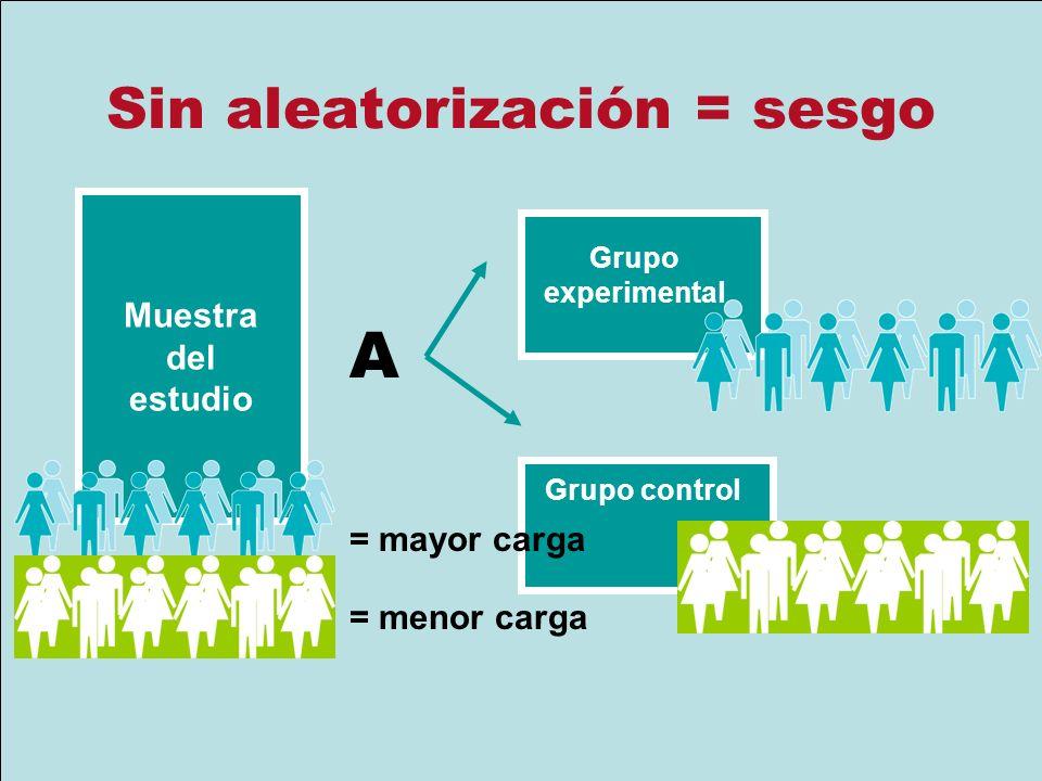 Sin aleatorización = sesgo Muestra del estudio A Grupo experimental Grupo control = mayor carga = menor carga