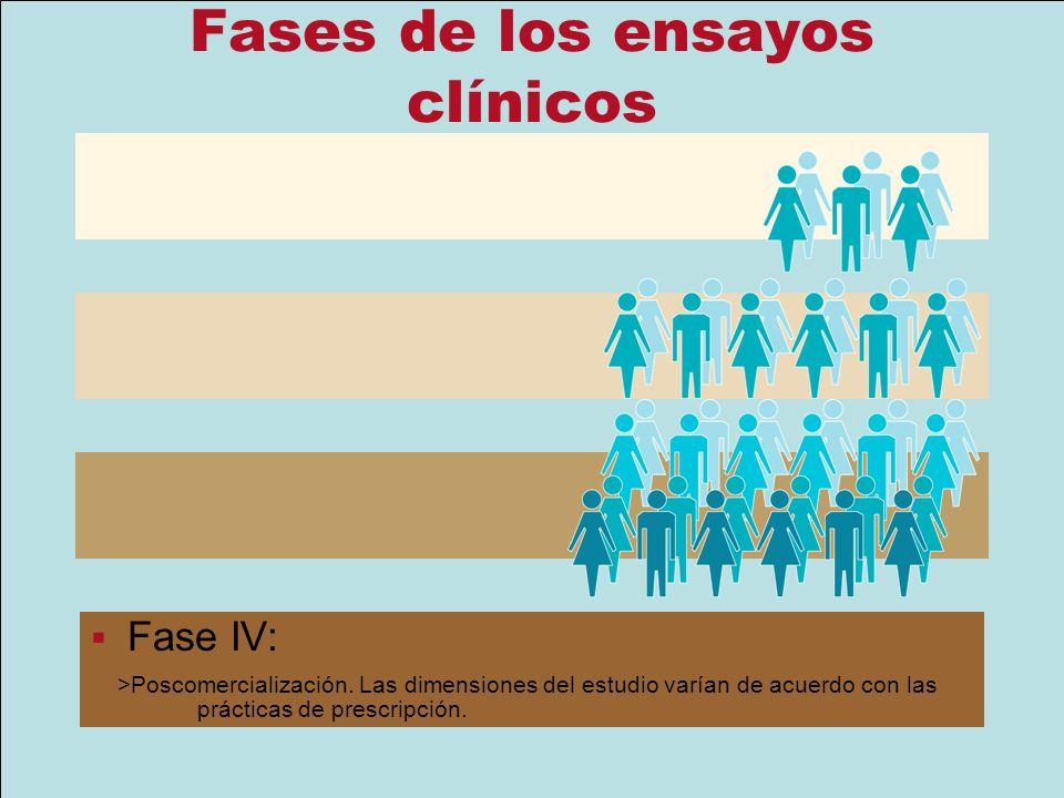 Fases de los ensayos clínicos Fase I: entre 15 y 30 personas Fase II Menos de 100 personas Fase III: de 100 a varios miles de personas Fase IV: >Posco