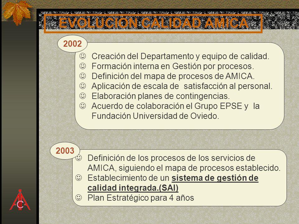 EVOLUCION CALIDAD AMICA JCreación del Departamento y equipo de calidad. JFormación interna en Gestión por procesos. JDefinición del mapa de procesos d