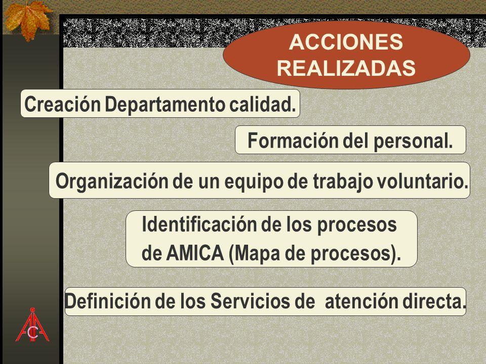 Formación del personal. Organización de un equipo de trabajo voluntario. Identificación de los procesos de AMICA (Mapa de procesos). Definición de los