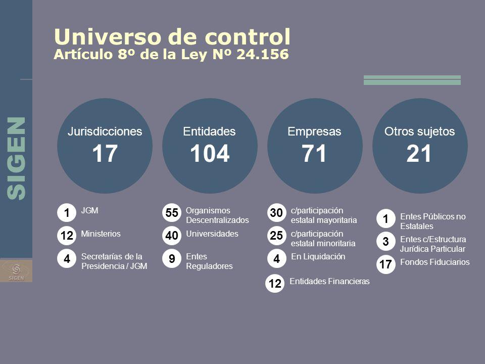 Universo de control Artículo 8º de la Ley Nº 24.156 Jurisdicciones 17 Entidades 104 Empresas 71 Otros sujetos 21 1 12 4 55 40 9 30 25 4 1 3 17 JGM Min