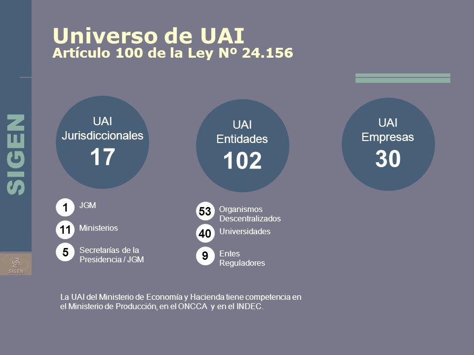 Universo de UAI Artículo 100 de la Ley Nº 24.156 UAI Jurisdiccionales 17 UAI Entidades 102 UAI Empresas 30 1 11 5 53 40 9 JGM Ministerios Secretarías