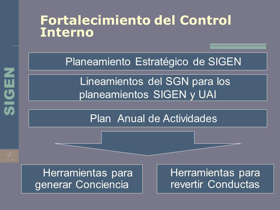 Fortalecimiento del Control Interno Herramientas para generar Conciencia Herramientas para revertir Conductas Planeamiento Estratégico de SIGEN Plan A