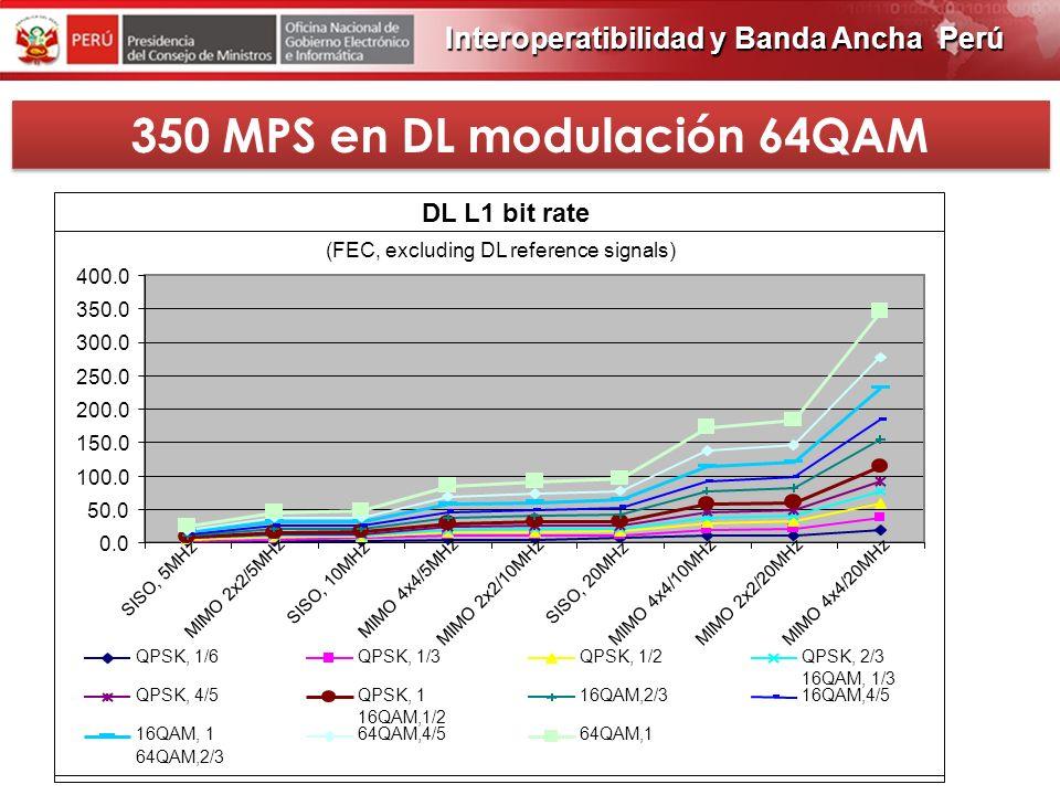 PROGRAMA DE OBRAS 2012 350 MPS LTE anticipa la 4G, sobre bases sólidas del (OFDM, Todo-IP, MIMO) 3G->LTE WiMAX HSDPA IP transporte CDMA2000 EV-DO Rev.