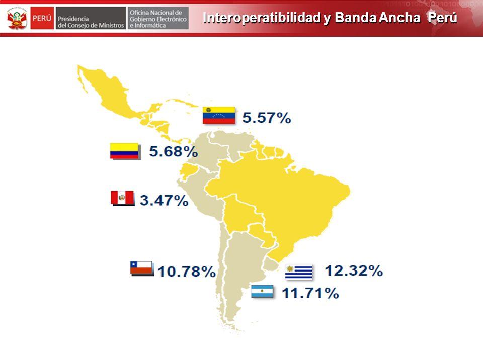 PROGRAMA DE OBRAS 2012 SITUACION ACTUAL Perú cuenta con una velocidad media de descarga de 161 Kbps, mientras Corea del Sur tiene 2,202 Kbps Interoper