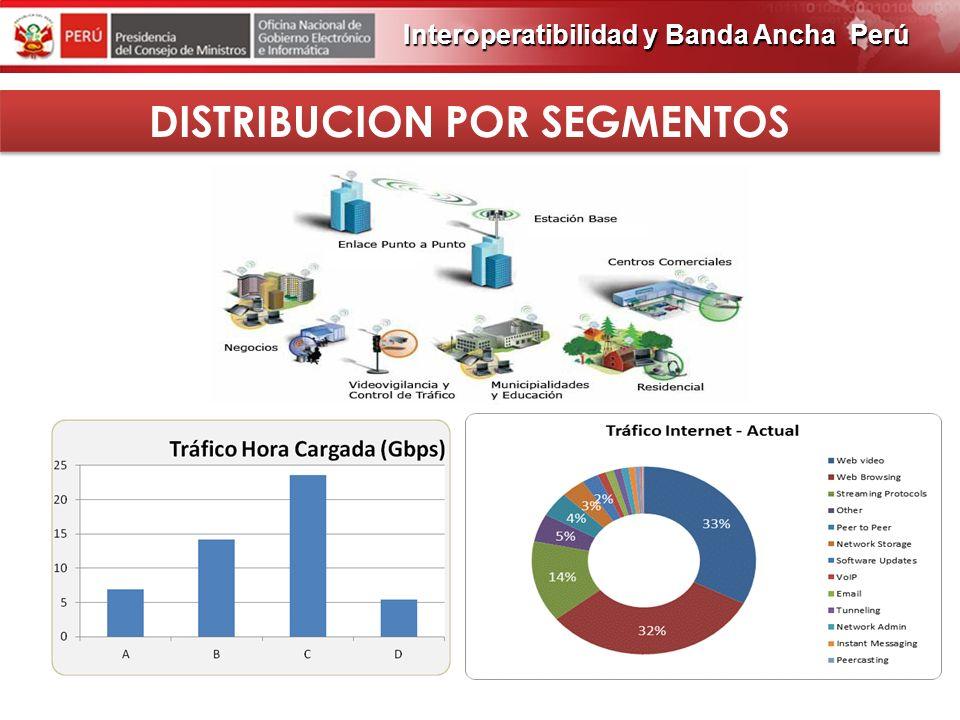 PROGRAMA DE OBRAS 2012 INFRAESTRUCTURA ACTUAL EN EL PERU Todas las redes de acceso necesitan de una red de transporte, la cual para poder crecer en ve
