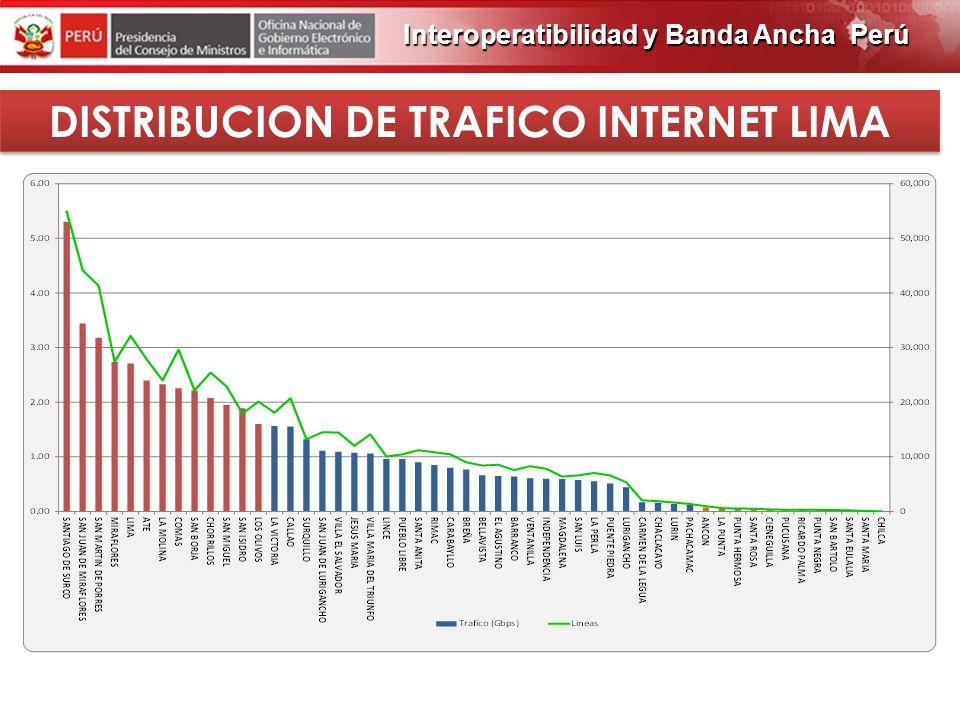 PROGRAMA DE OBRAS 2012 DISTRIBUCION POR SEGMENTOS Interoperatibilidad y Banda Ancha Perú