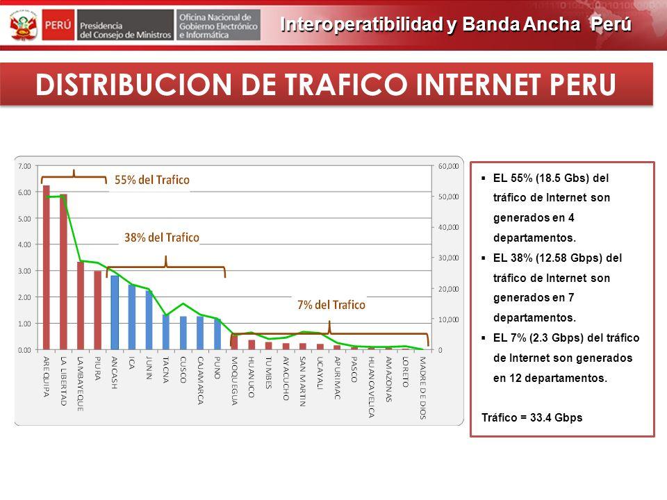 PROGRAMA DE OBRAS 2012 DISTRIBUCION DE TRAFICO INTERNET LIMA Interoperatibilidad y Banda Ancha Perú