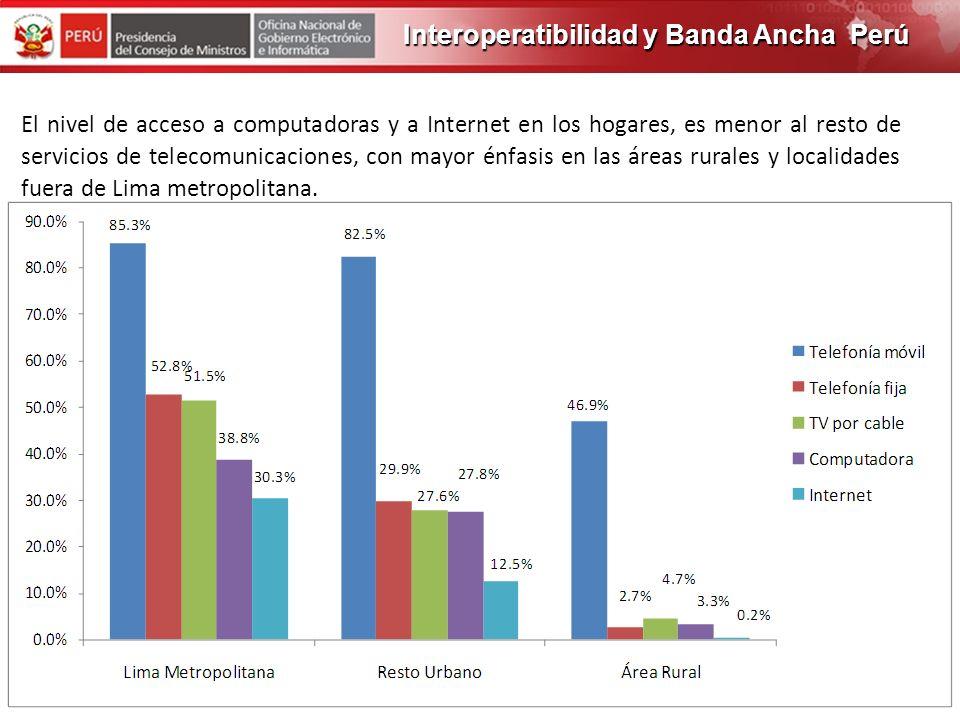 PROGRAMA DE OBRAS 2012 DISTRIBUCION DE TRAFICO INTERNET PERU EL 55% (18.5 Gbs) del tráfico de Internet son generados en 4 departamentos. EL 38% (12.58