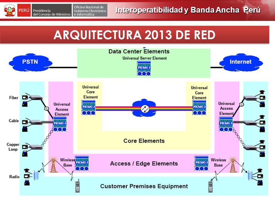 PROGRAMA DE OBRAS 2012 ARQUITECTURA ACTUAL DE RED Interoperatibilidad y Banda Ancha Perú