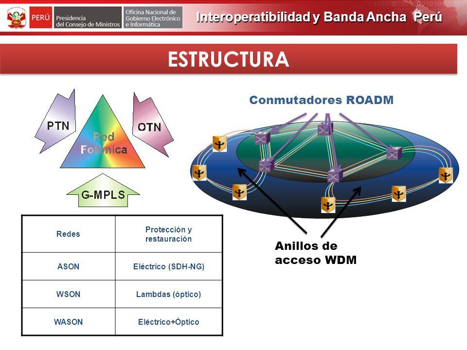 PROGRAMA DE OBRAS 2012 ARQUITECTURA 2013 DE RED Interoperatibilidad y Banda Ancha Perú