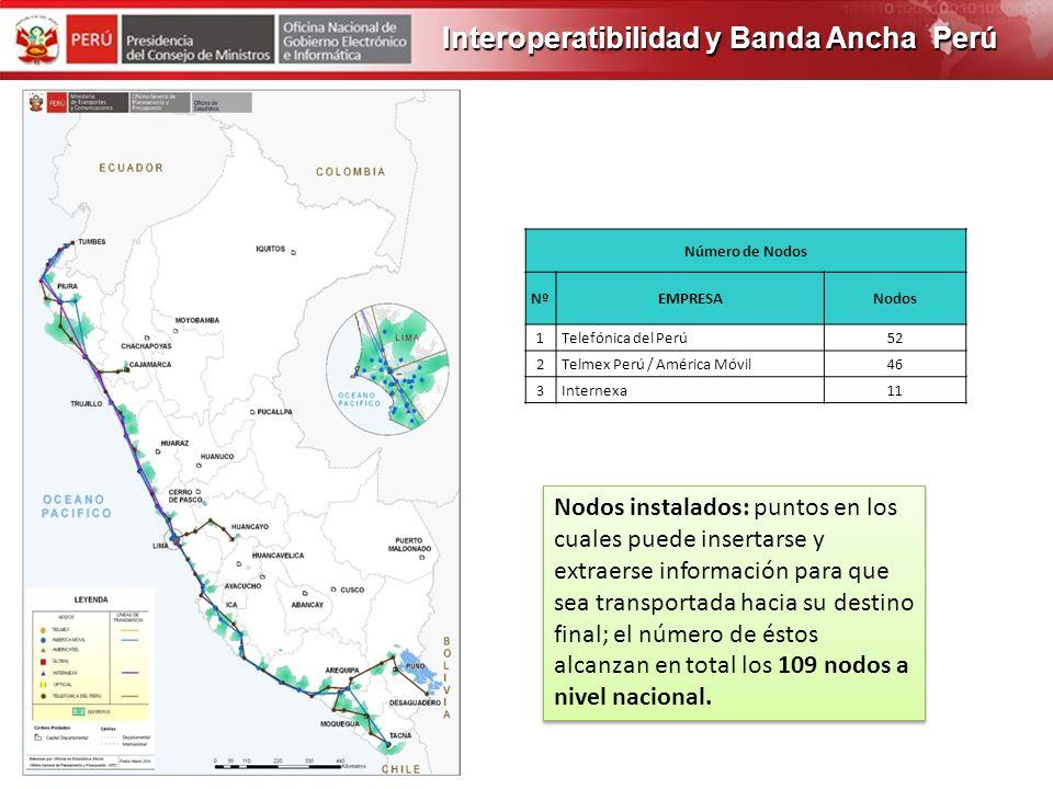 PROGRAMA DE OBRAS 2012 TIPOS DE ACCESO: ADSL, DOCSIS, WiMAX, UMTS, HSPA, VSAT, LTE y líneas dedicadas TIPOS DE ACCESO: ADSL, DOCSIS, WiMAX, UMTS, HSPA