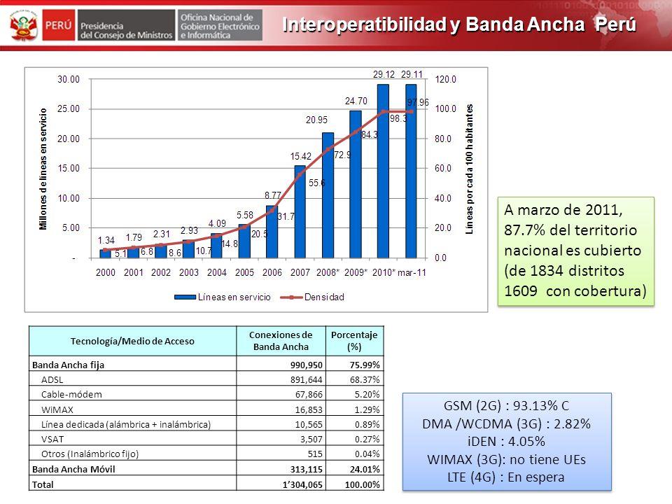 PROGRAMA DE OBRAS 2012 Penetración de la telefonía fija 2332,551 a 2970,040 líneas fija (586 distritos en junio de 2006 y 1,402 distritos en marzo de