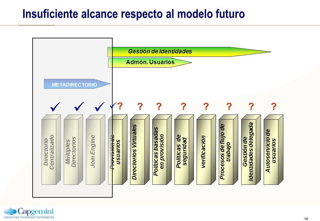 10 Directorio Centralizado Múltiples Directorios Join Engine Directorios Virtuales Provisión de usuarios Políticas basadas en provisión Políticas de s
