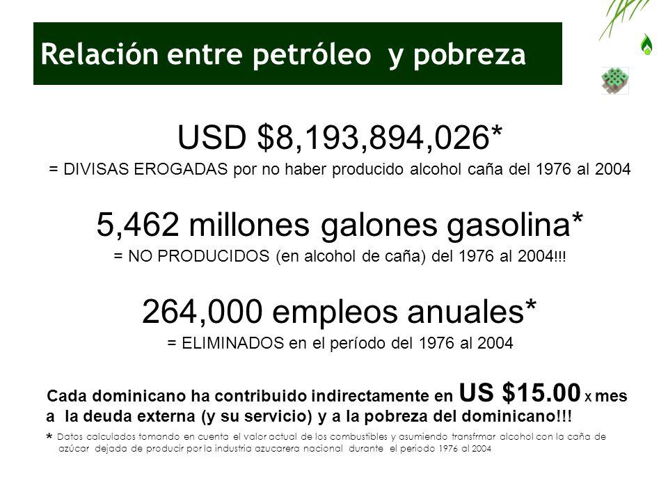 Relación entre petróleo y pobreza USD $8,193,894,026* = DIVISAS EROGADAS por no haber producido alcohol caña del 1976 al 2004 5,462 millones galones g