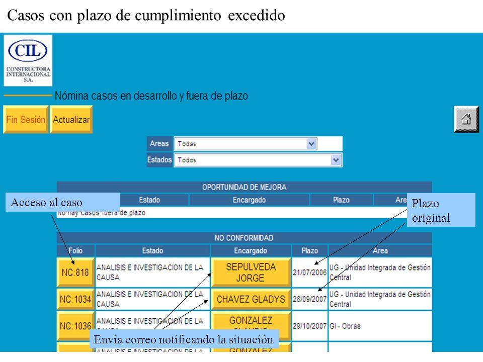 Envía correo notificando la situación Casos con plazo de cumplimiento excedido Acceso al caso Plazo original