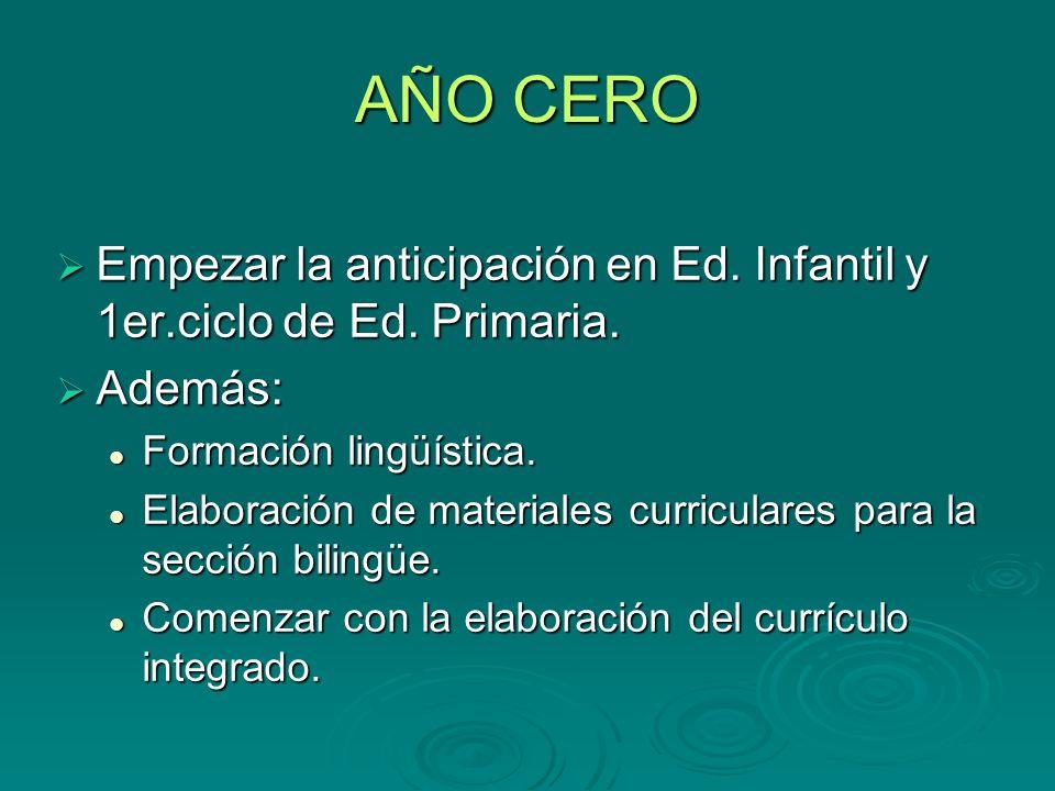 CALENDARIO DE APLICACIÓN Año cero CURSOSACTIVIDADNº de Horas Total horas Ed.