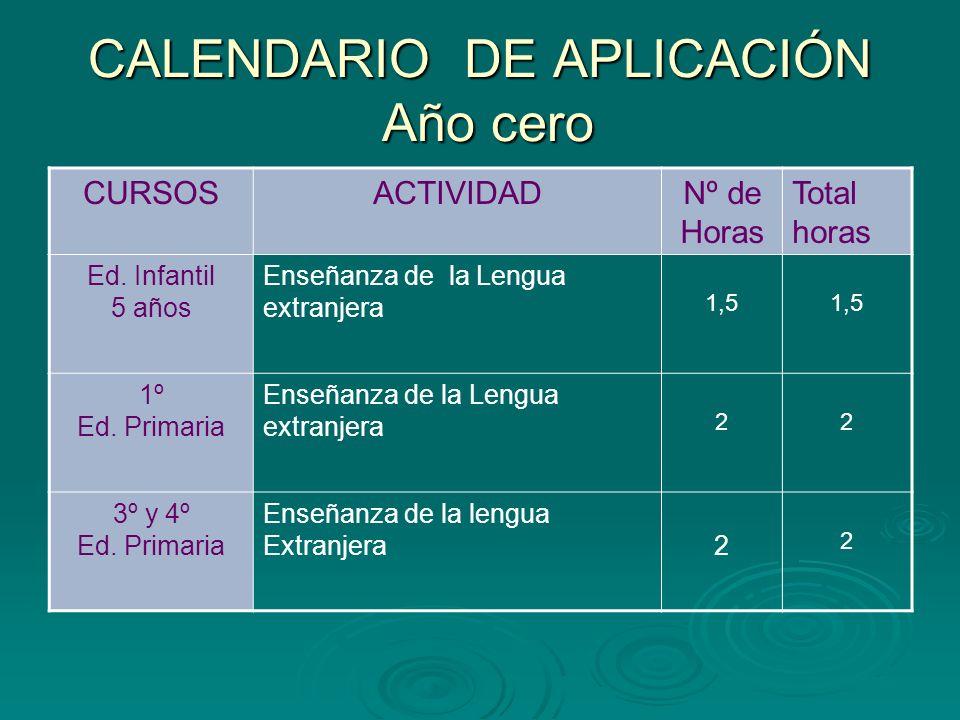 CALENDARIO DE APLICACIÓN año 1 CURSOSACTIVIDADNº de Horas Total horas Ed.