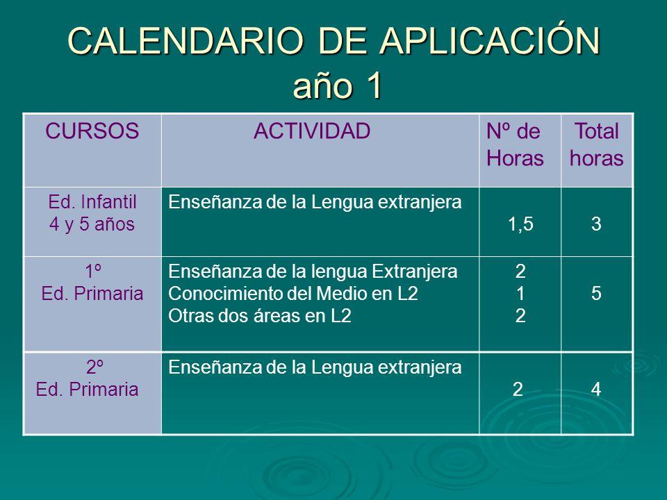 CALENDARIO DE APLICACIÓN año 1 CURSOSACTIVIDADNº de Horas Total horas Ed. Infantil 4 y 5 años Enseñanza de la Lengua extranjera 1,53 1º Ed. Primaria E