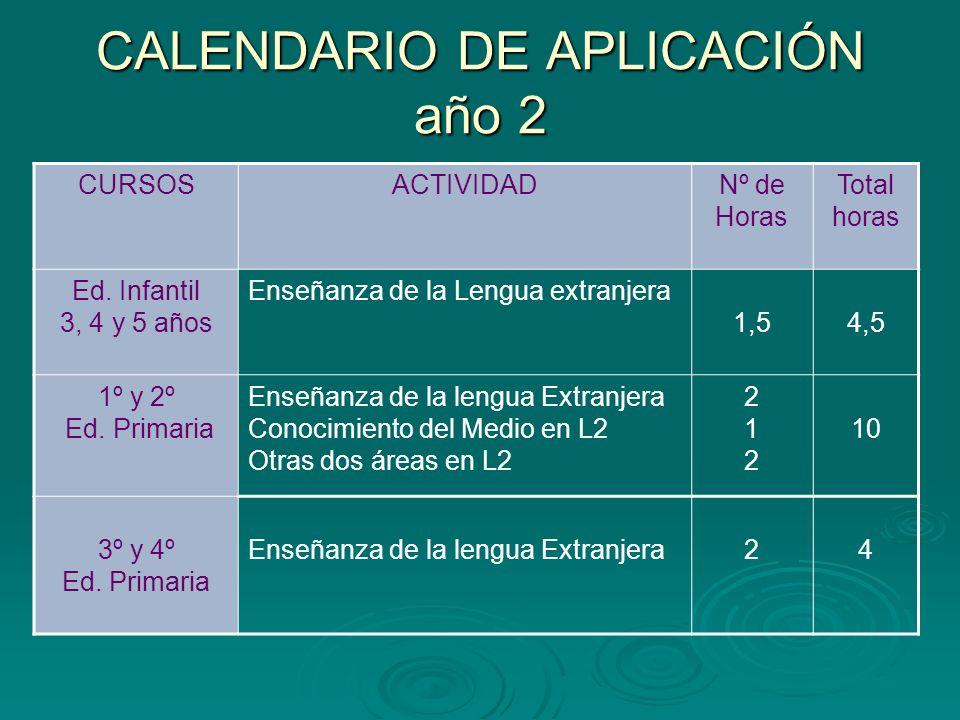 CALENDARIO DE APLICACIÓN año 2 CURSOSACTIVIDADNº de Horas Total horas Ed. Infantil 3, 4 y 5 años Enseñanza de la Lengua extranjera 1,54,5 1º y 2º Ed.