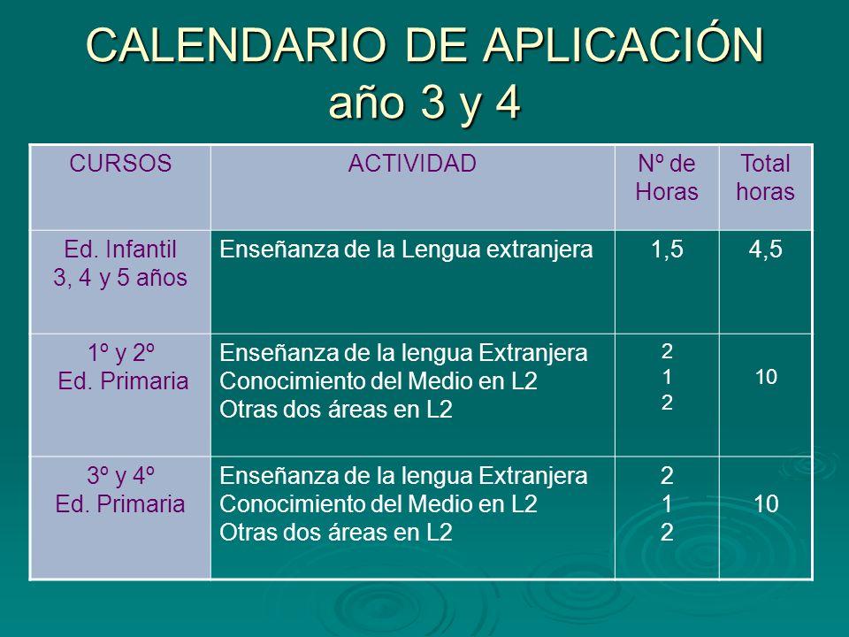 CALENDARIO DE APLICACIÓN año 3 y 4 CURSOSACTIVIDADNº de Horas Total horas Ed. Infantil 3, 4 y 5 años Enseñanza de la Lengua extranjera1,54,5 1º y 2º E