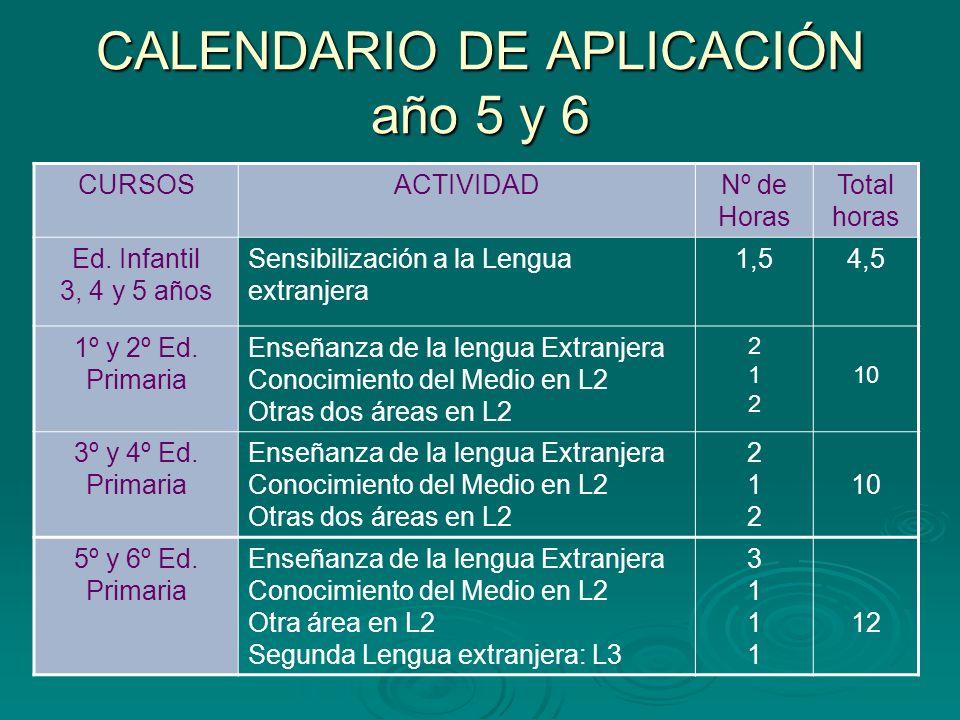 CALENDARIO DE APLICACIÓN año 5 y 6 CURSOSACTIVIDADNº de Horas Total horas Ed. Infantil 3, 4 y 5 años Sensibilización a la Lengua extranjera 1,54,5 1º