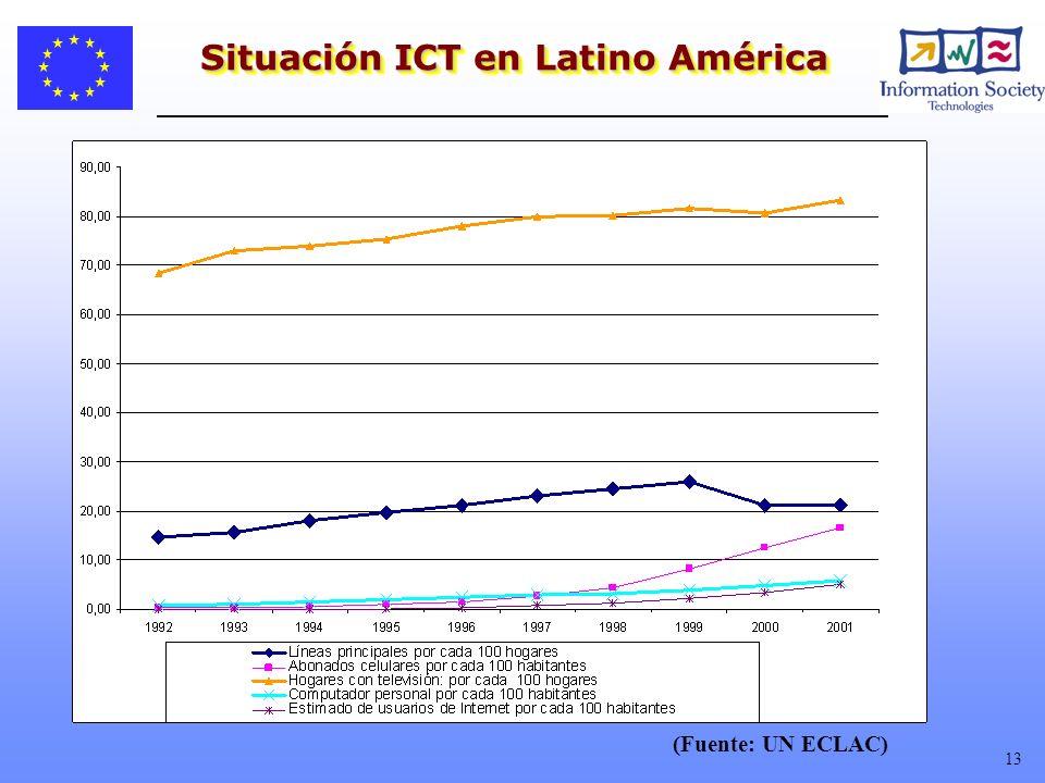 13 Situación ICT en Latino América (Fuente: UN ECLAC)