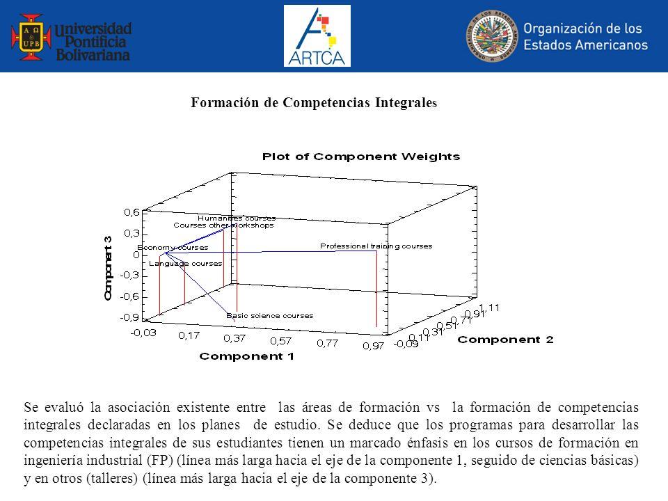 Formación de Competencias Integrale s Se evaluó la asociación existente entre las áreas de formación vs la formación de competencias integrales declar