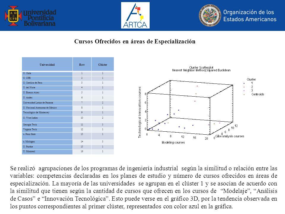 Cursos Ofrecidos en áreas de Especialización Se realizó agrupaciones de los programas de ingeniería industrial según la similitud o relación entre las