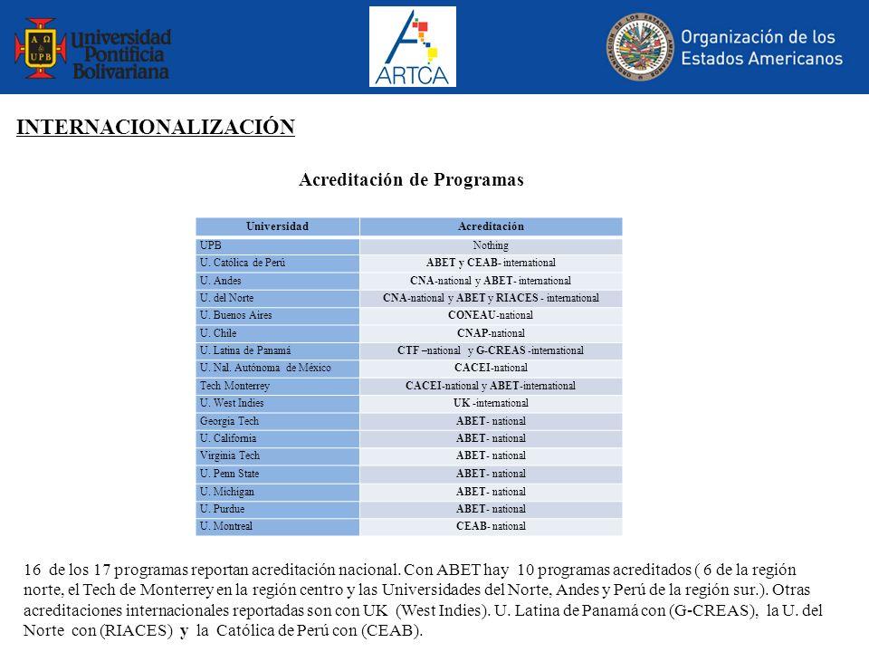 Acreditación de Programas 16 de los 17 programas reportan acreditación nacional. Con ABET hay 10 programas acreditados ( 6 de la región norte, el Tech