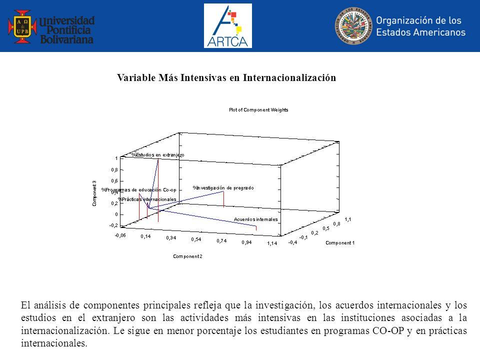 Variable Más Intensivas en Internacionalización El análisis de componentes principales refleja que la investigación, los acuerdos internacionales y lo