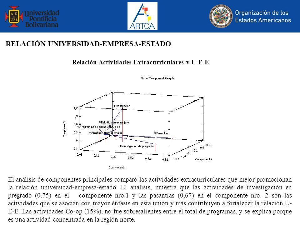 Relación Actividades Extracurriculares y U-E-E El análisis de componentes principales comparó las actividades extracurriculares que mejor promocionan