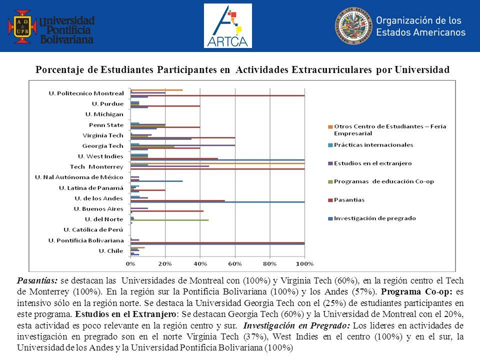 Porcentaje de Estudiantes Participantes en Actividades Extracurriculares por Universidad Pasantías: se destacan las Universidades de Montreal con (100