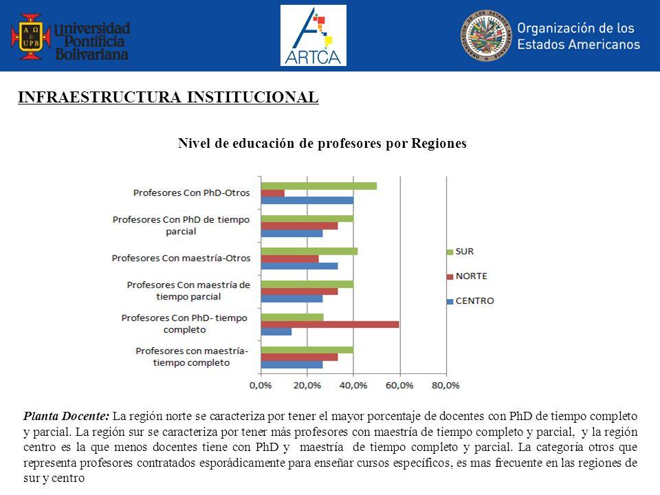 INFRAESTRUCTURA INSTITUCIONAL Nivel de educación de profesores por Regiones Planta Docente: La región norte se caracteriza por tener el mayor porcenta