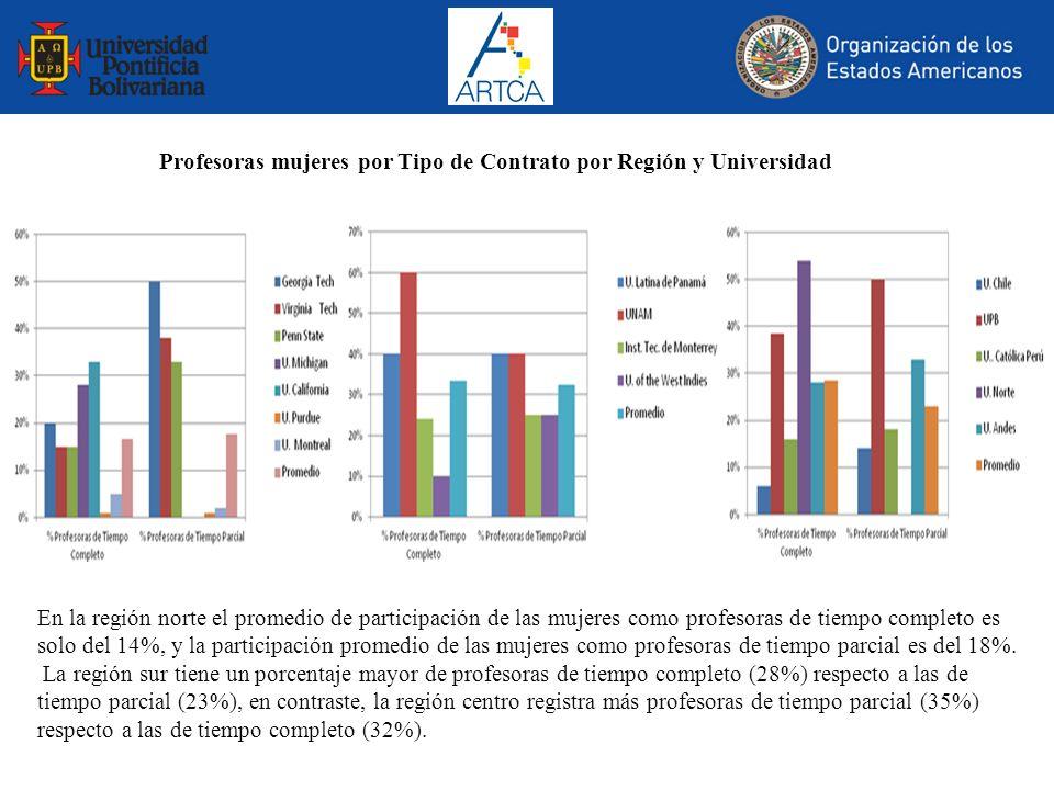 Profesoras mujeres por Tipo de Contrato por Región y Universidad En la región norte el promedio de participación de las mujeres como profesoras de tie