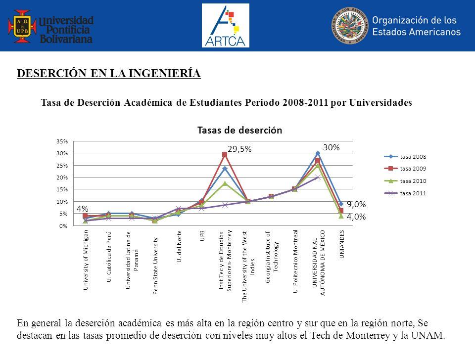 Tasa de Deserción Académica de Estudiantes Periodo 2008-2011 por Universidades En general la deserción académica es más alta en la región centro y sur