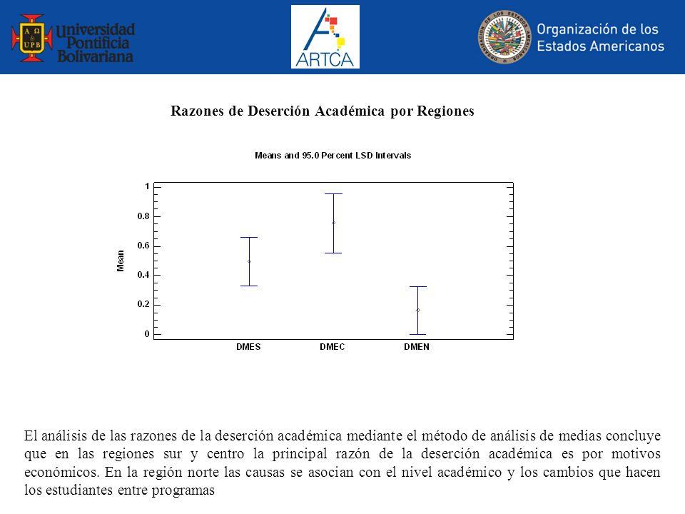 Razones de Deserción Académica por Regiones El análisis de las razones de la deserción académica mediante el método de análisis de medias concluye que