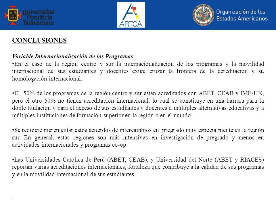 CONCLUSIONES Variable Internacionalización de los Programas En el caso de la región centro y sur la internacionalización de los programas y la movilid