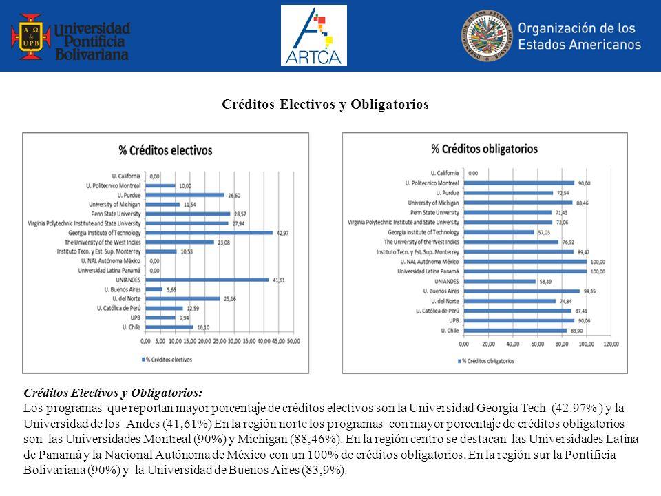 Créditos Electivos y Obligatorios: Los programas que reportan mayor porcentaje de créditos electivos son la Universidad Georgia Tech (42.97% ) y la Un